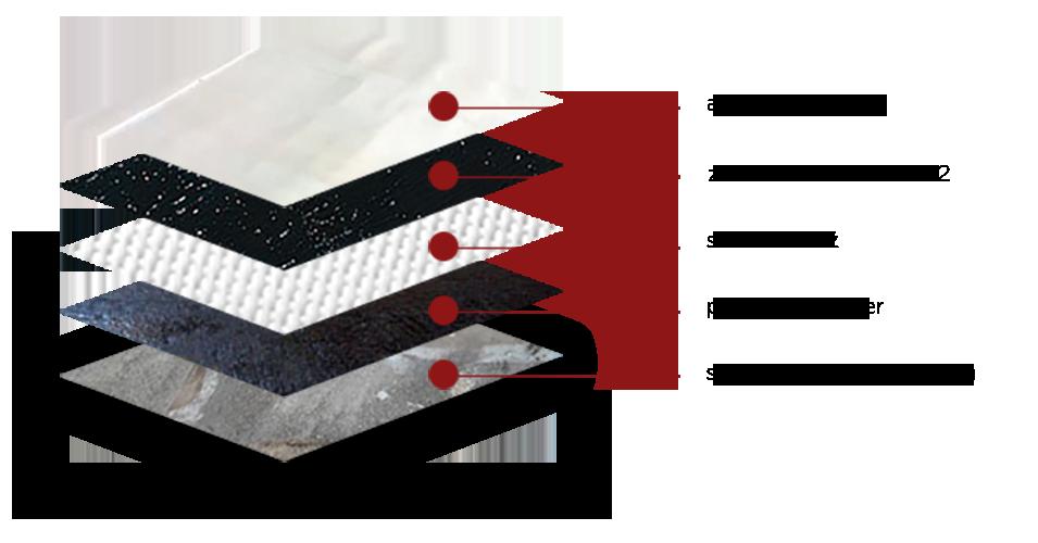 Hydroizolácia plochej strechy - Skladba vrtiev